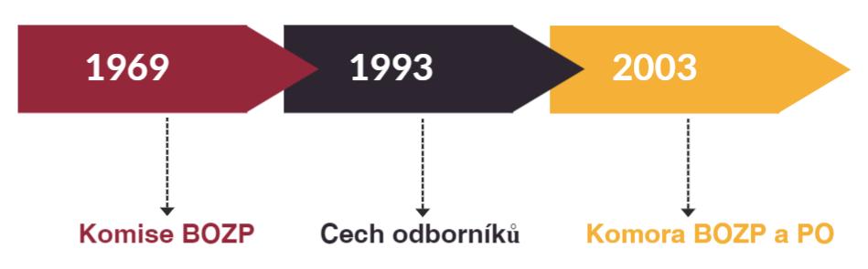 Důležité roky z historie Komory BOZP a PO České republiky